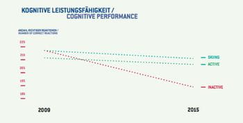 Grafik, auf welcher die Veränderung der kognitiven Leistungsfähigkeit von aktiven bzw. inaktiven Personen innerhalb von 6 Jahren dargestellt wird